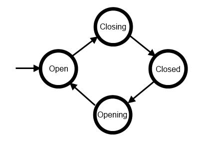 Expanding box state diagram